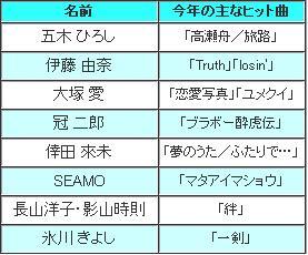 第39回日本有線大賞大賞候補