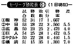 6/1 中国新聞 順位表
