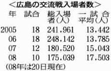 6/21 中国新聞 交流戦観客動員