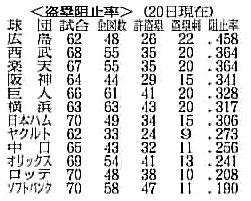 6/22 中国新聞 盗塁阻止率