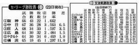 6/23 中国新聞 交流戦勝敗表