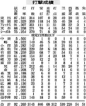 7/31 中国新聞 08前半戦野手総括