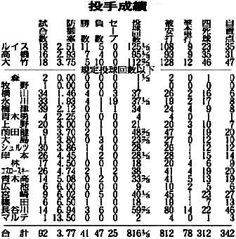8/1 中国新聞 08前半戦投手陣