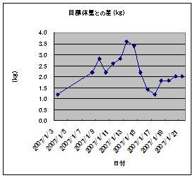 ダイエットのグラフ1月3日~1月21日