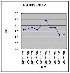 ダイエットグラフ1月22日~1月31日
