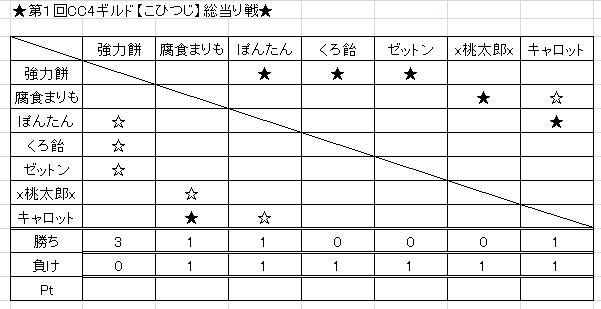 CC4総当り5-20