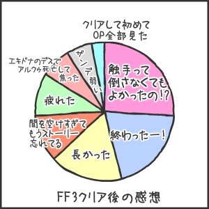 FF3感想を円グラフで