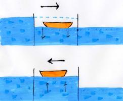 水位段差調節イラスト