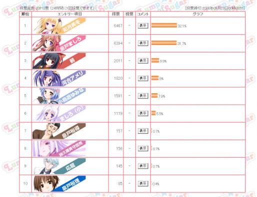 タユタマ発売後人気投票結果