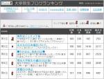 大学院生ブログランキング(05/09/08)