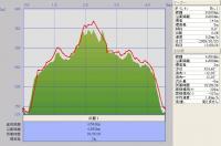 ル-ク山GPS