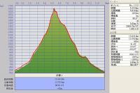 前富良野岳 ルート断面図 GPSデータ