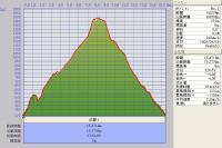 北暑寒岳と暑寒別岳 GPSデータ