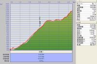 富良野西岳山麓~山頂まで GPSデータ