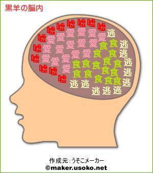 黒羊の脳内