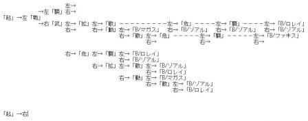 MAXIMUM ATTACK X 螺旋ルート分岐表(未完・100509)