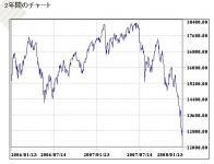 2008年1月23日日経平均
