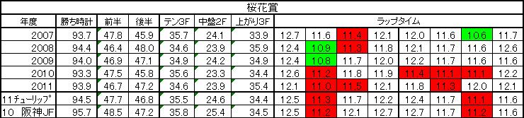 桜花賞2011