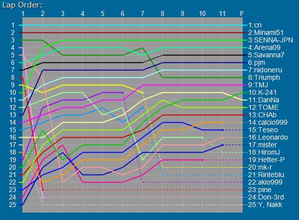 JPN-GS_2009_10_18_22_31_31_Race.png
