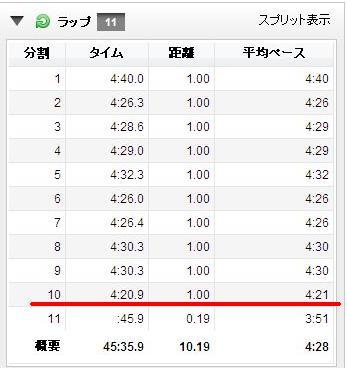 駒沢ラップ