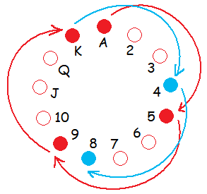 トランプゲーム「ダウト」と合同式(mod・モデュロ)の関連性