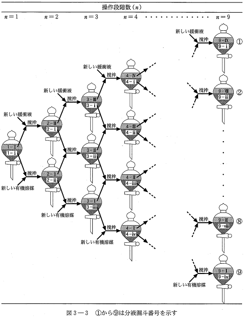 東大化学2010―分液漏斗がいっぱい。多段階分配操作