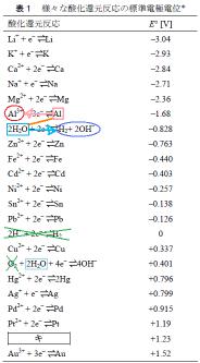 化学グランプリ2010 第1問 問6 熱水に窒素を吹き込みながら純粋なAl板を浸す