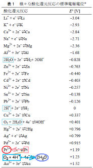化学グランプリ2010 第1問 問6 強酸性の水溶液に空気を吹き込みながら純粋なPt板を浸す