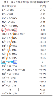 化学グランプリ2010 第1問 問6 強酸性の水溶液に純粋なAl板を浸す