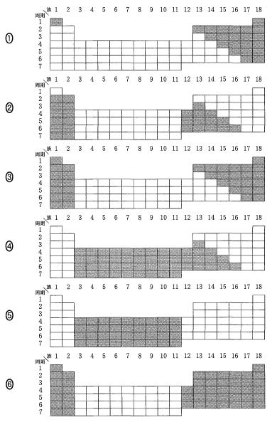 センター化学2011 典型元素を選ぶ問題