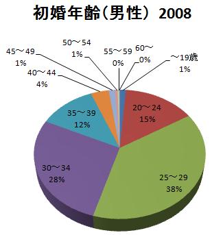 日本の初婚年齢(男性)2008