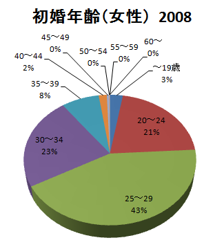 日本の初婚年齢(女性)2008