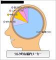 ラルク的な脳内メーカー