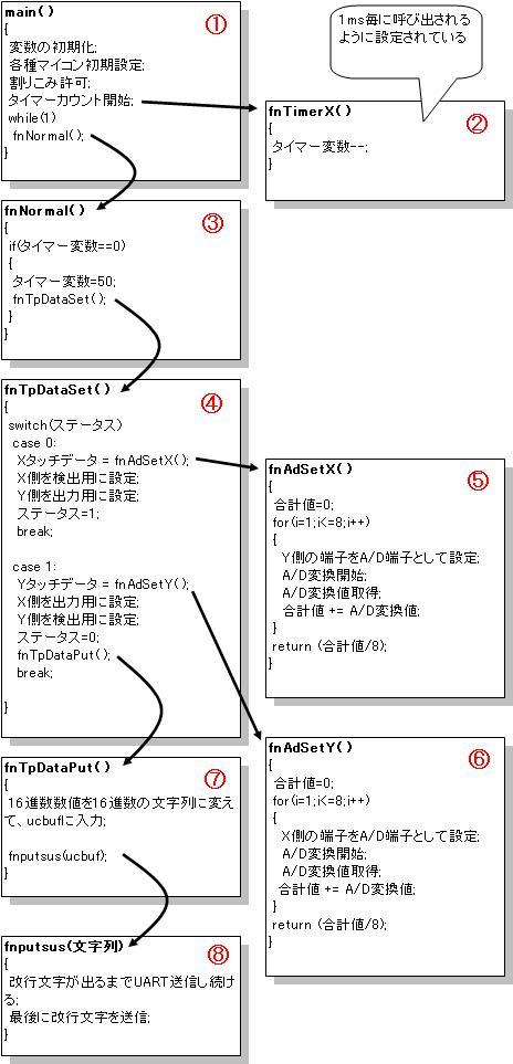 (09_08_10) フローチャート