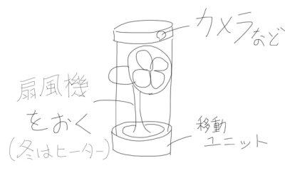 扇風機ロボット