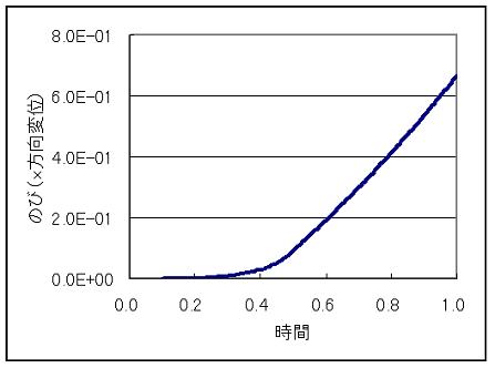 クリープグラフ