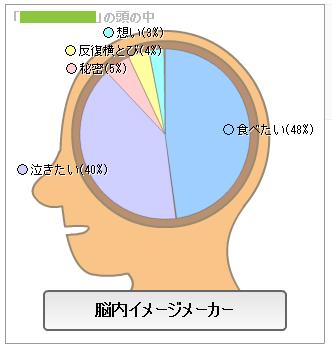 脳内メーカー01