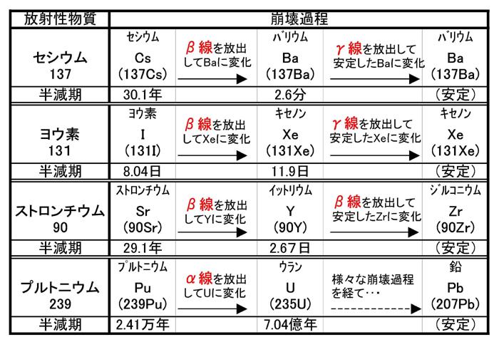 radioisotop_matrix.jpg