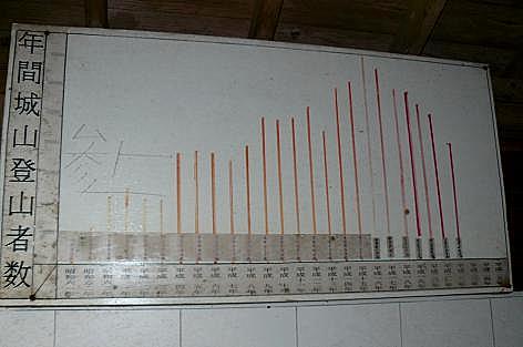 登山者数グラフ♪