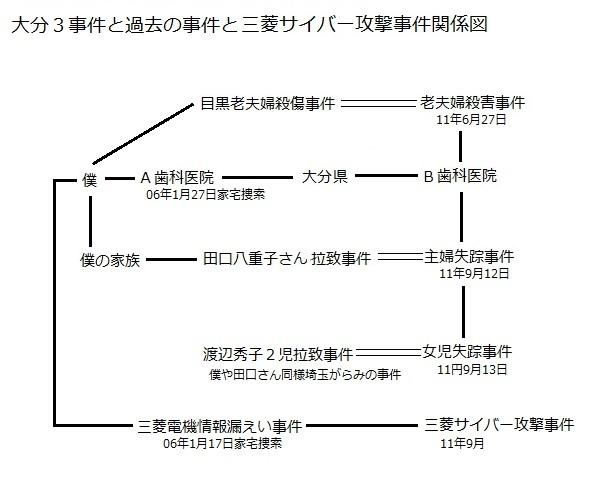 大分2事件・三菱事件関係図6