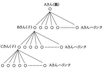 オートリンクネットの仕組み