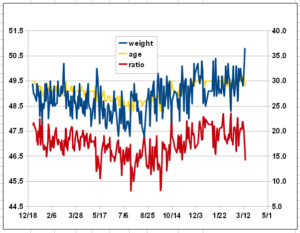 1年分のグラフ