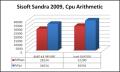 AMD Phenom X4 9850BE Review @ r&b