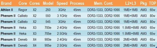 AMD shrinks TDP on Phenom II X3s and X4s