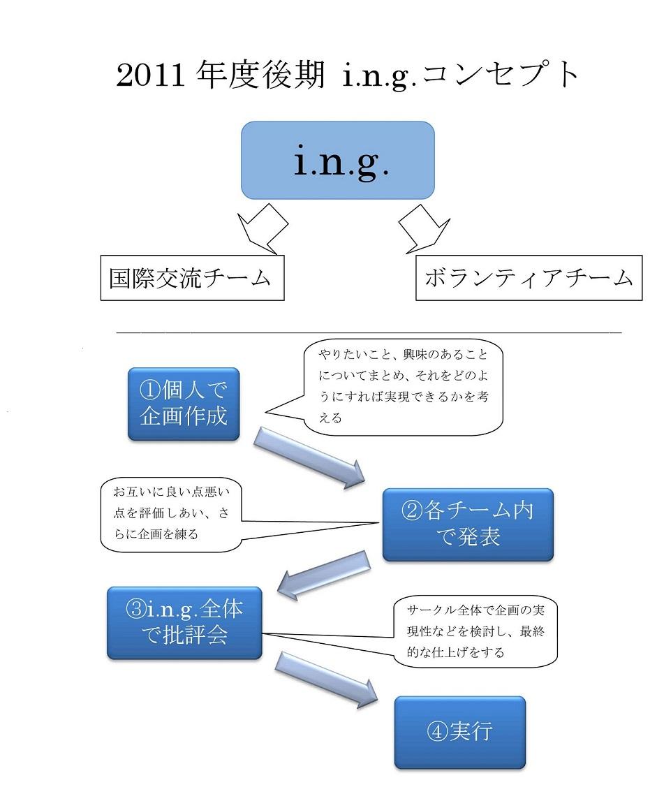 2011.10 i.n.g.活動コンセプトポスター
