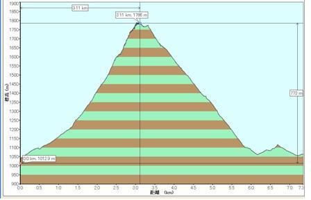 勾配 久住山登山勾配(赤川登山口から)