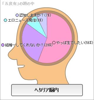 脳内 いつら