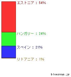 seibun_graphいつら