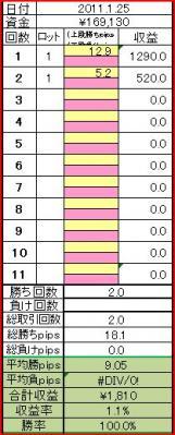 2011125取引結果