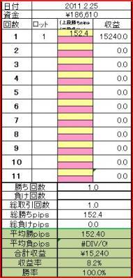 2011225取引結果